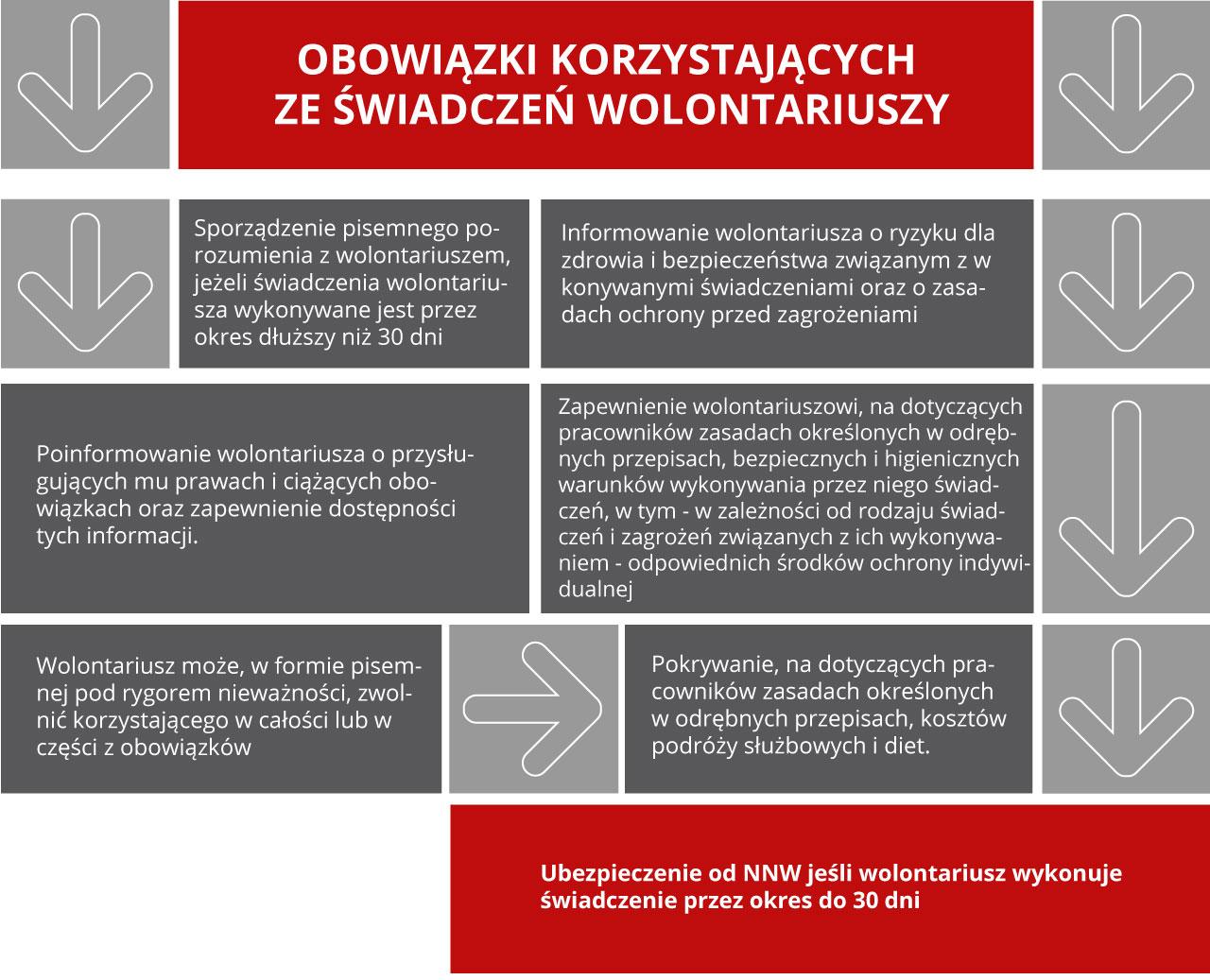 obowiazki_korzystajacych_ze_swiadczen